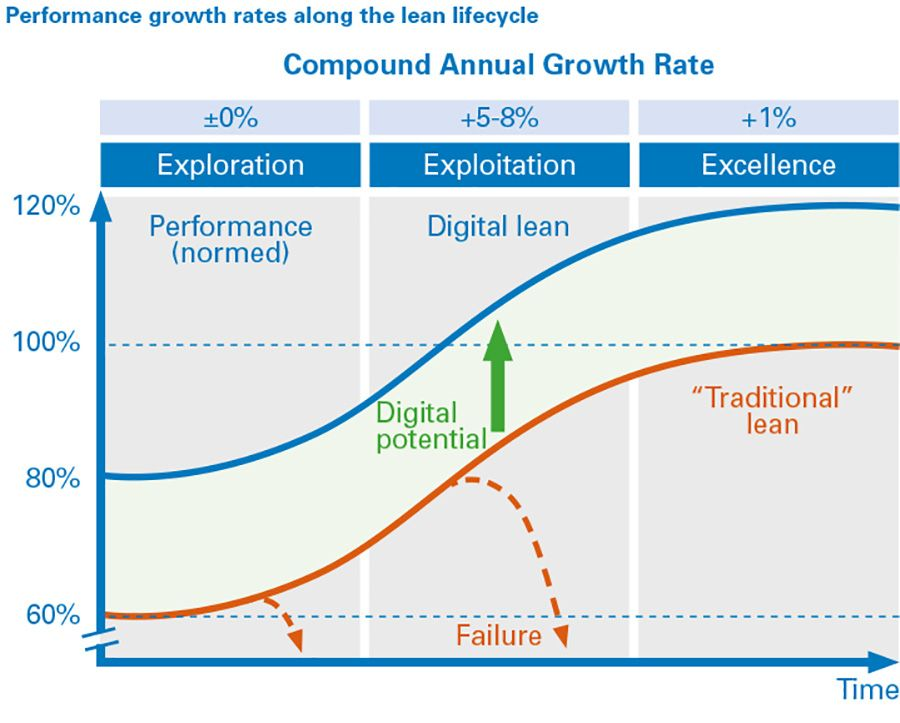 Performance Growth Rates