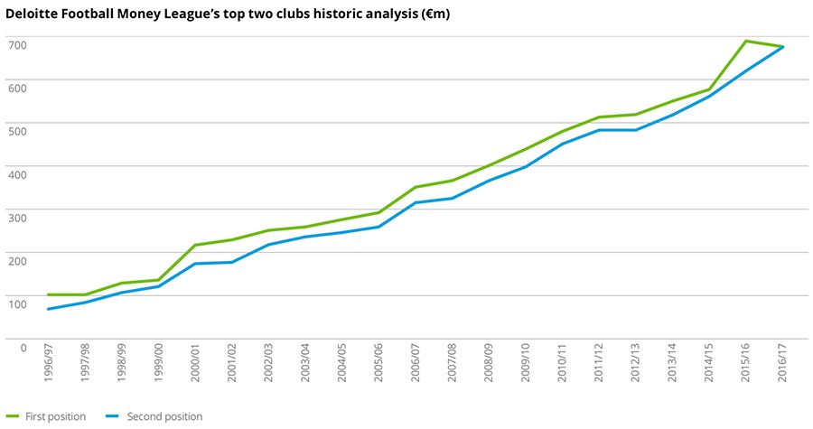 Deloitte Football Money League's top two clubs historic analysis