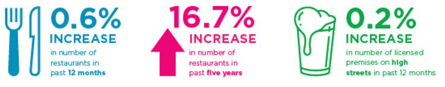 Increase in number of restaurants in past 12 months