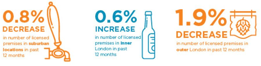 Decrease in number of licensed premises in suburban locations in past 12 months
