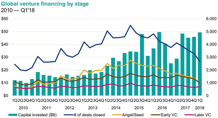 Global venture capital financing by stage