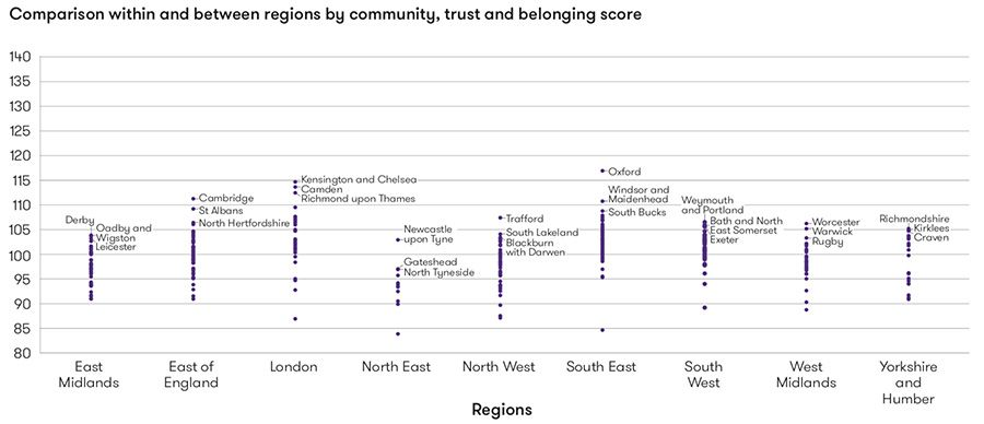 Community, trust and belonging
