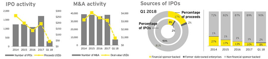 Regional share of IPOs by year and quarter for volume and value
