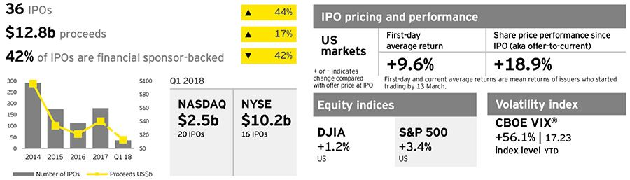 IPO in the Americas Q1 2018 by activity
