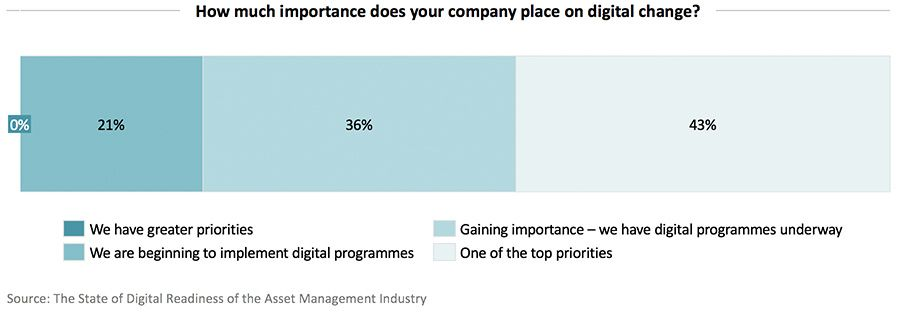 How much imporance does your company place on digital change
