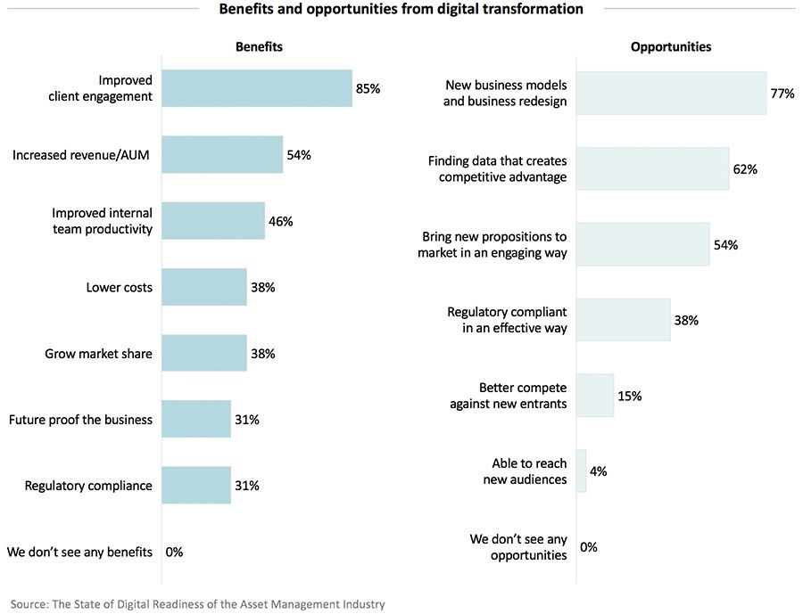 Benefits and opportunities from digital transformation
