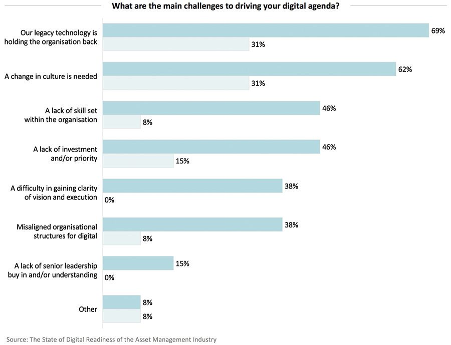 What are the main challenges to driving your digital agenda