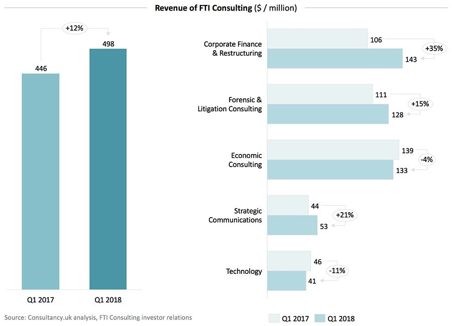 Revenue of FTI Consulting