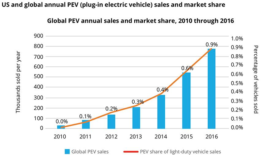 Global PEV annual sales and market share, 2010 through 2016