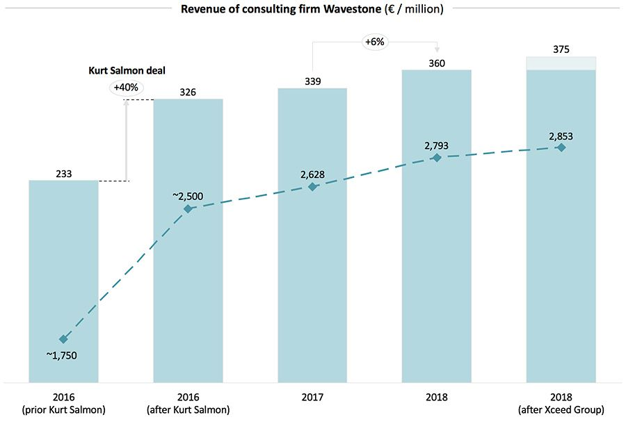 Revenue of consulting firm Wavestone