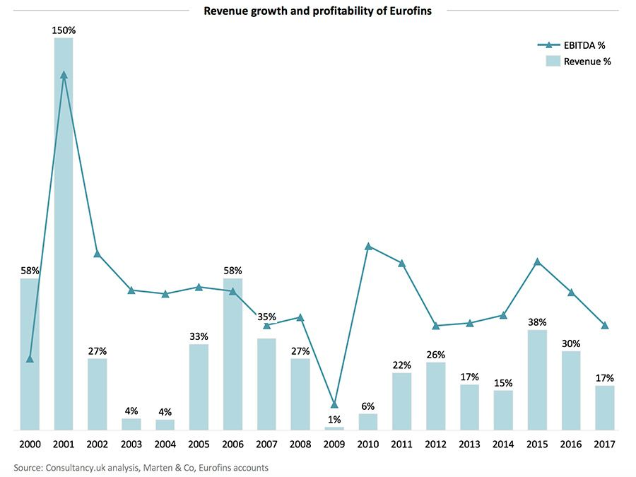 Revenue growth and profitability of Eurofins