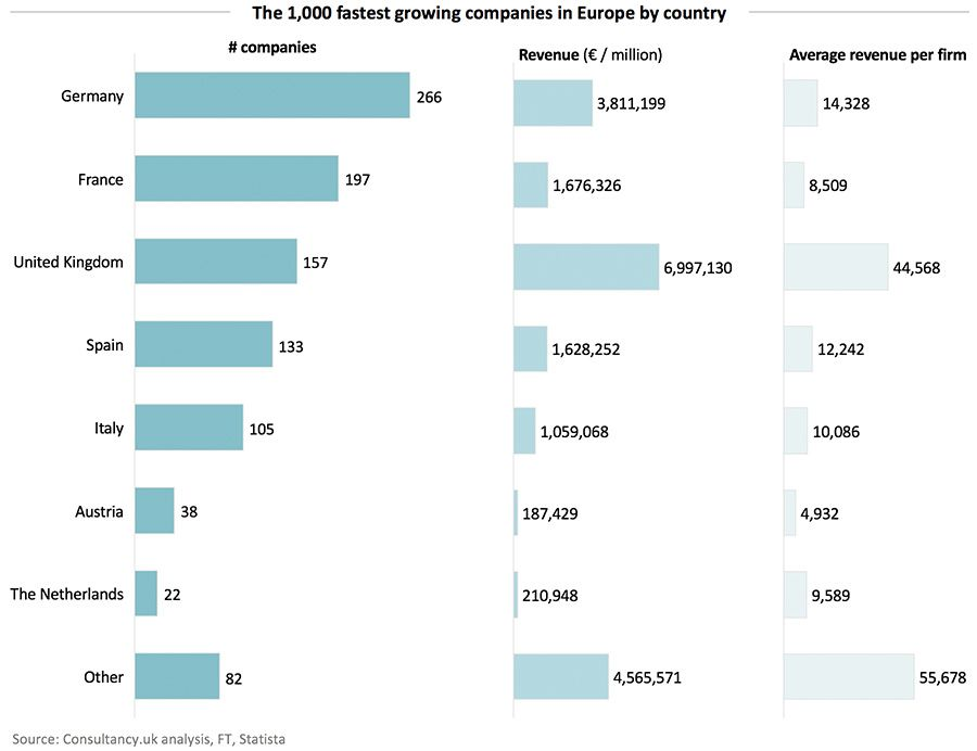 The 1,000 fastest growing companies in Europe by country