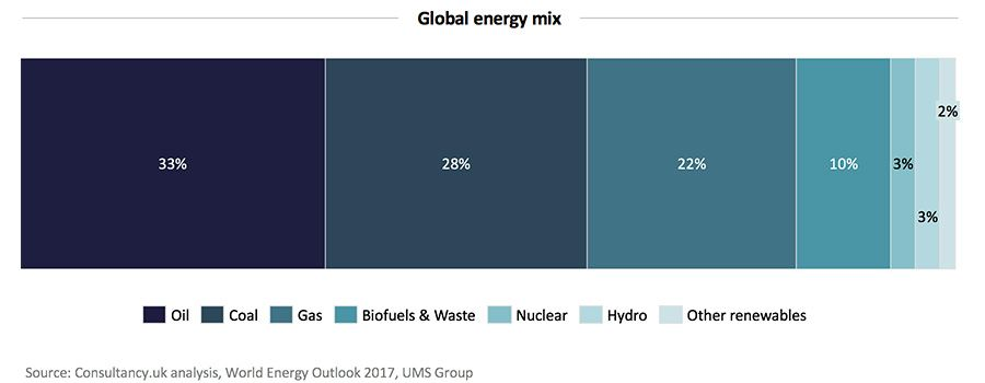 global energy mix