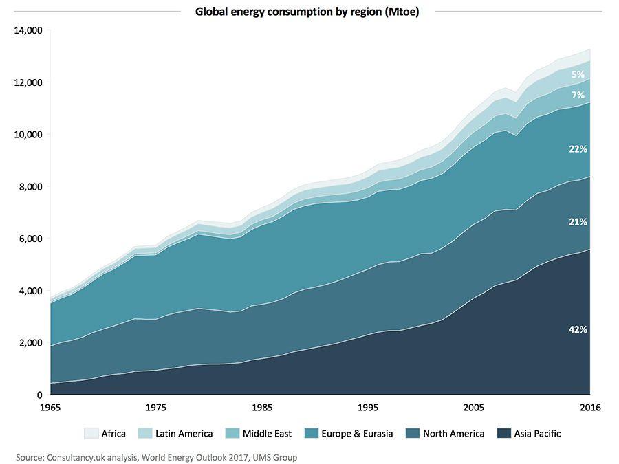 Global energy consumption by region