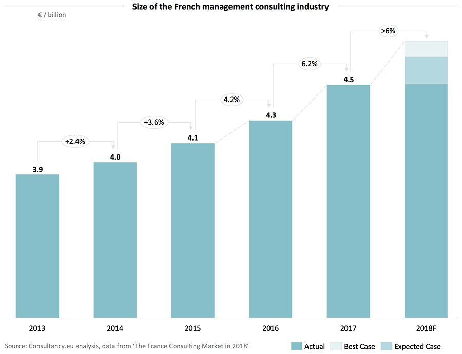 Size of the French management consulting industry