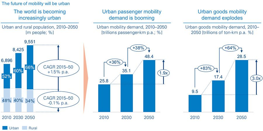 The future of mobility will be urban