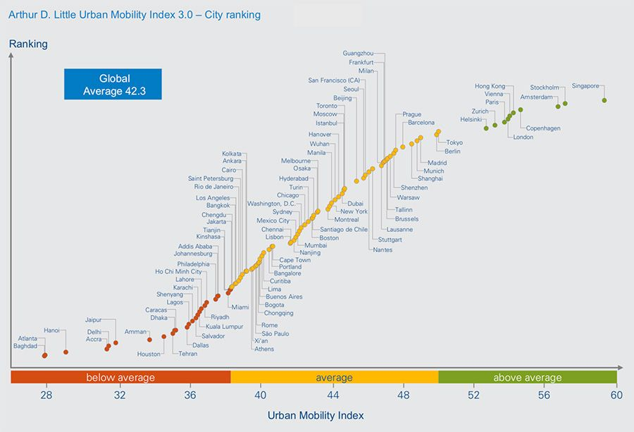 Arthur D. Little Urban Mobility Index 3.0 – City ranking