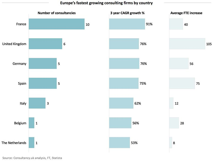 Europe's fastest growing consulting firms by country