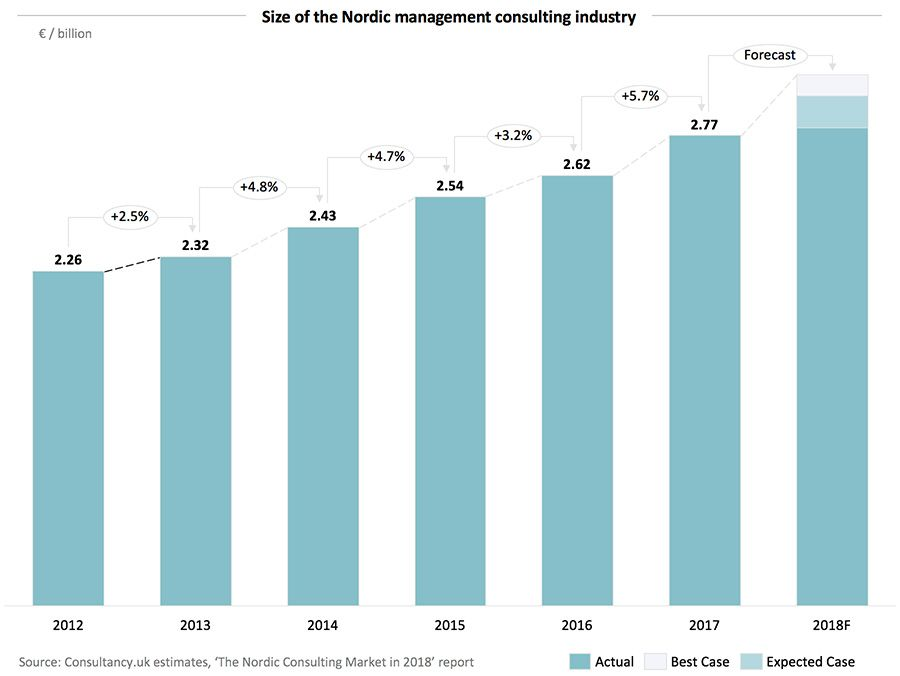 Size of the Nordic management consulting industry