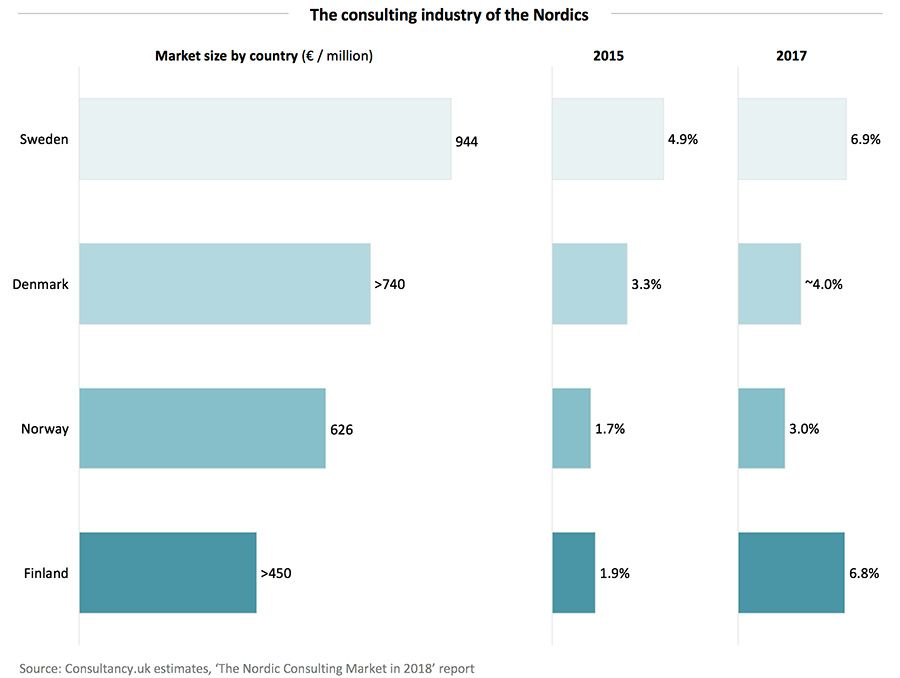 The consulting industry of the Nordics