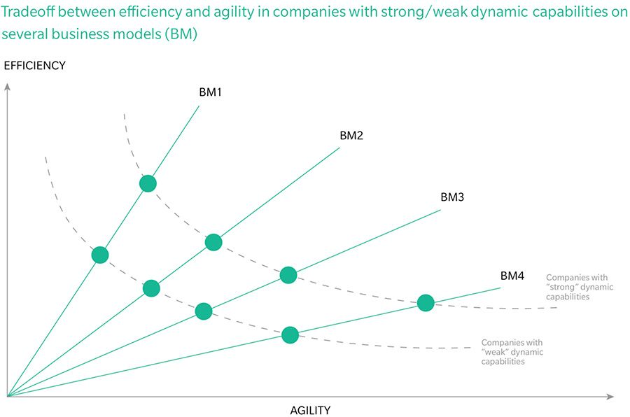 Efficiency tradeoffs against agility