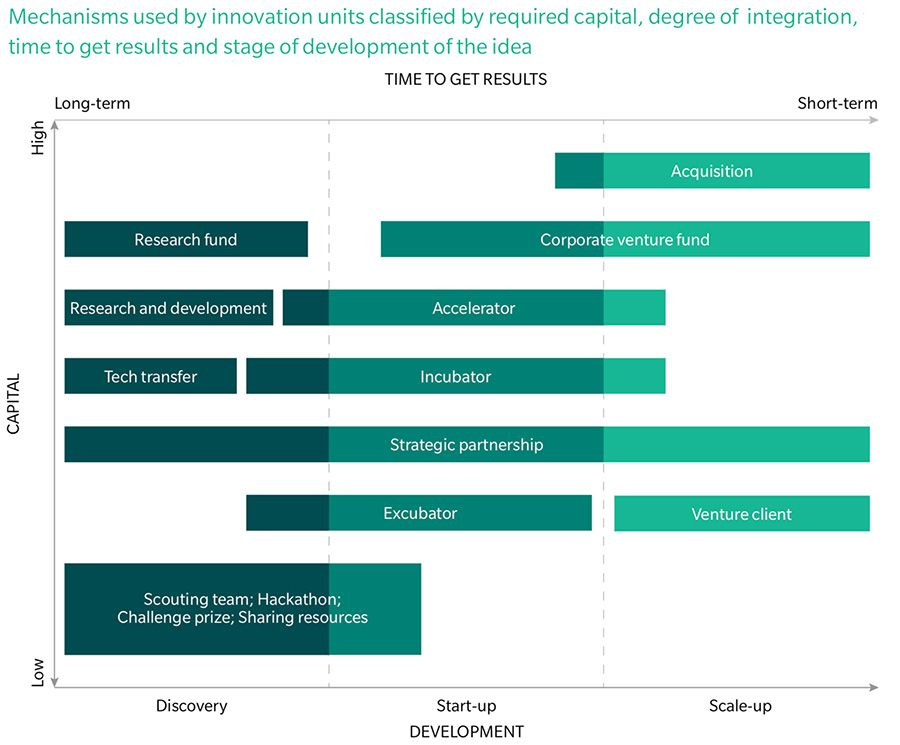 Capital and developmental opportunities from innovation investment types