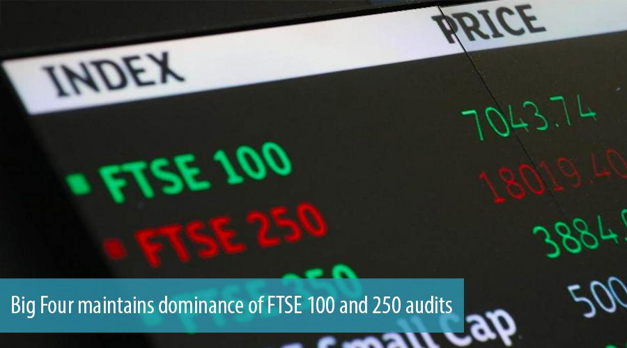 Big Four maintains dominance of FTSE 100 and 250 audits