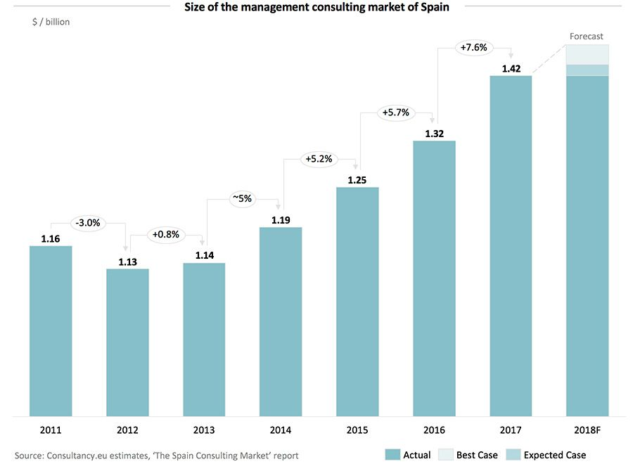 Size of the management consulting market of Spain