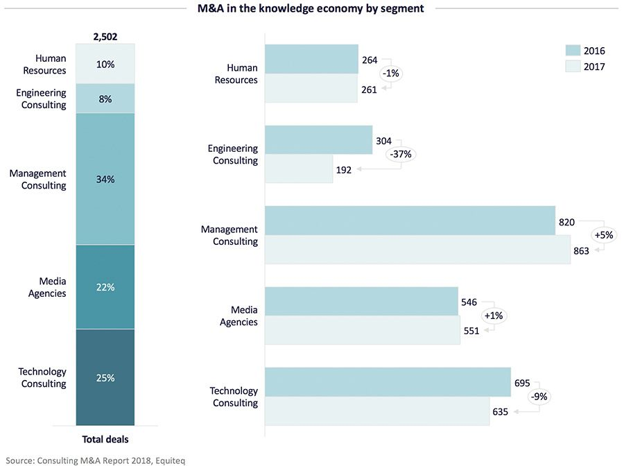 M&A in the knowledge economy by segment