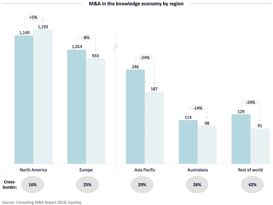 M&A in the knowledge economy by region