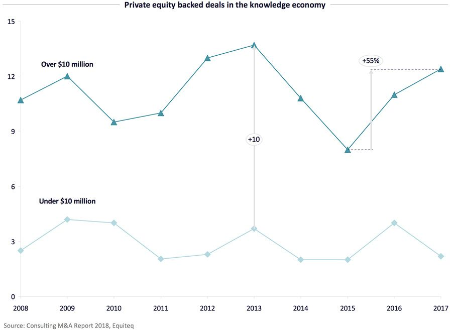 Private equity backed deals in the knowledge economy