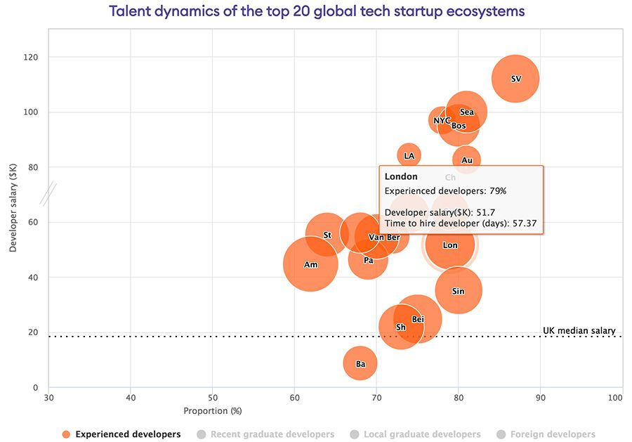 Talent dynamics of the top 20 global tech startup ecosystems