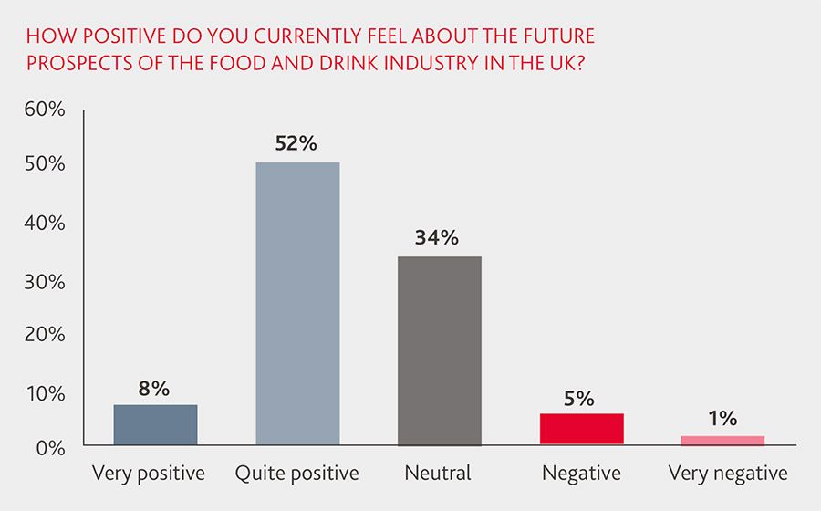 How positive are UK food and drink companies about their future prospects