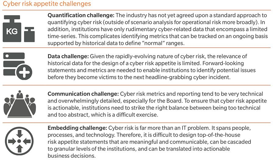 Cyber risk appetite challenges