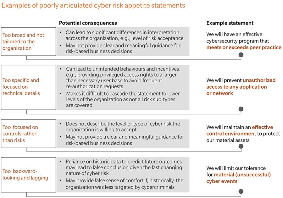 Poorly articulated cyber risk appetite statement