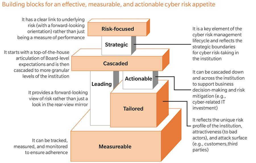 Building blocks for an effective, measurable, and actionable cyber risk appetite