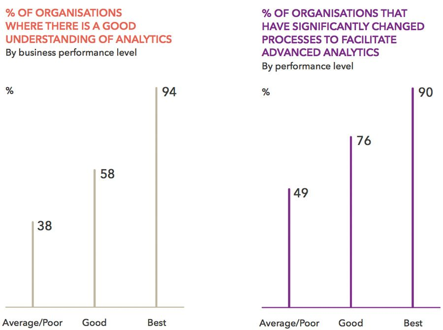 Percentage of organisations where there is a good understanding of analytics