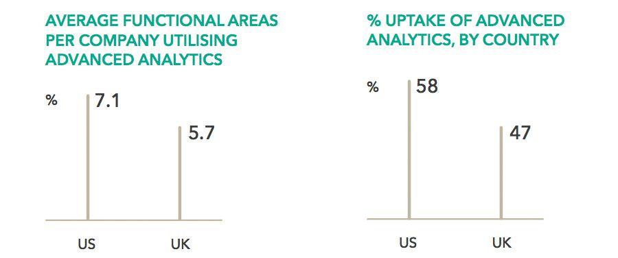 Percentage uptake of advanced analytics, by country