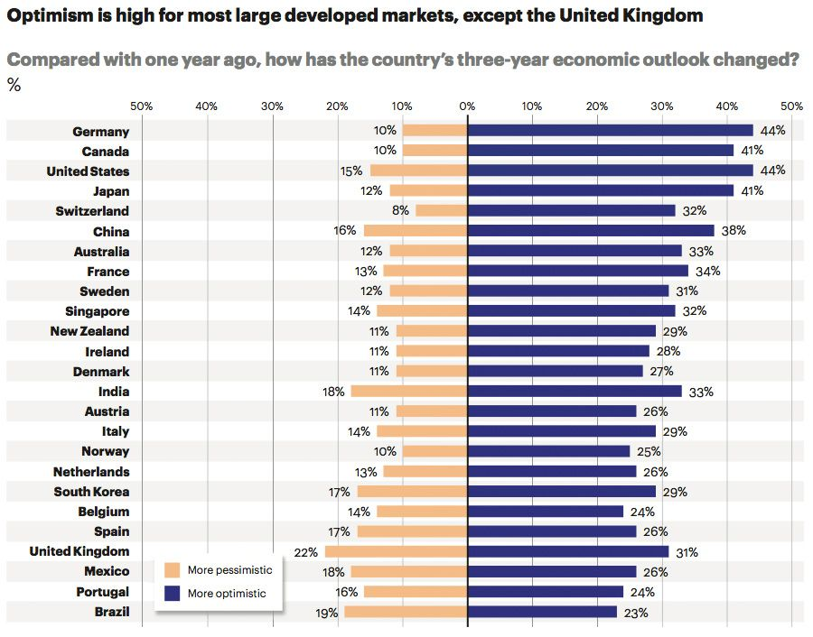 Optimism high for most developed markets