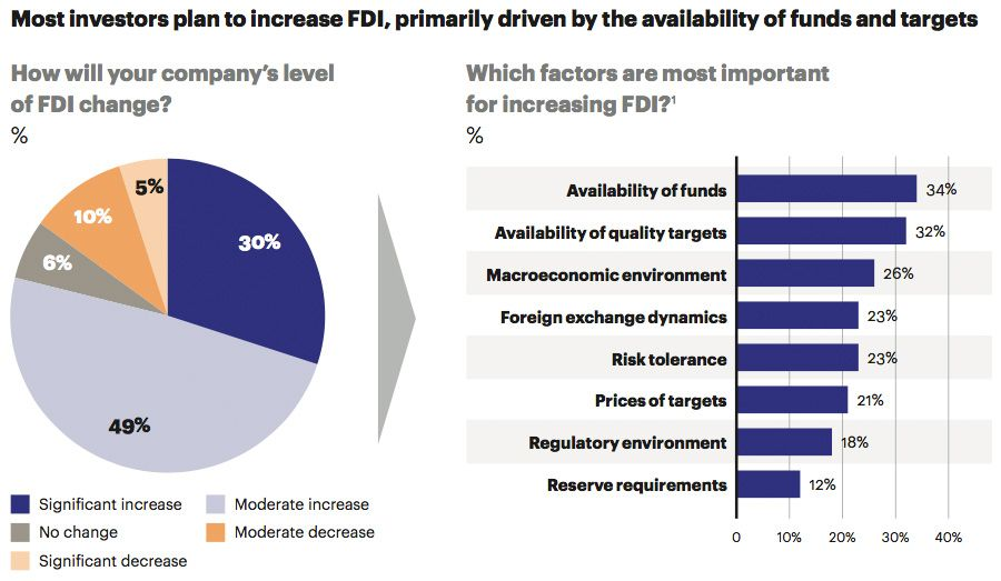 Reasons for investors to increase FDI