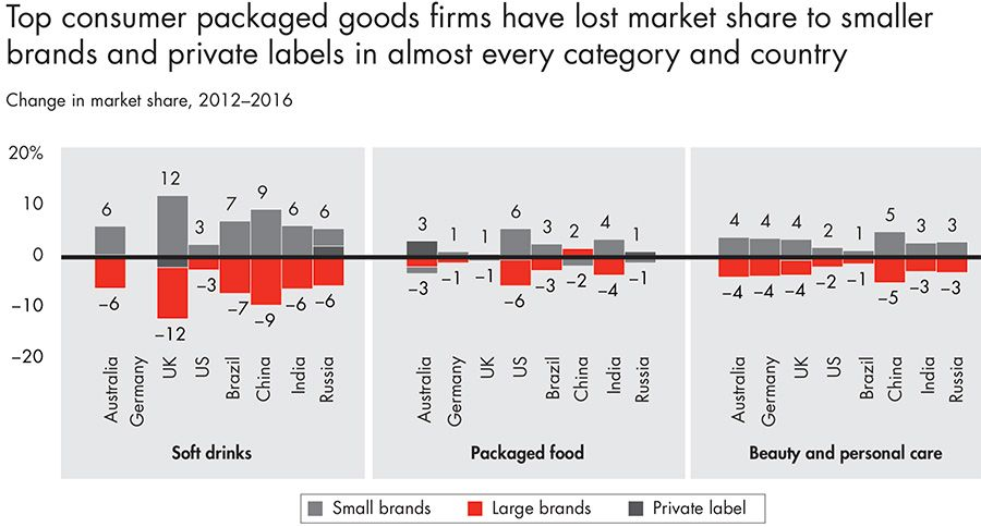 Top consumer package goods firms market share slide