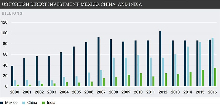 US Foreign direct investment