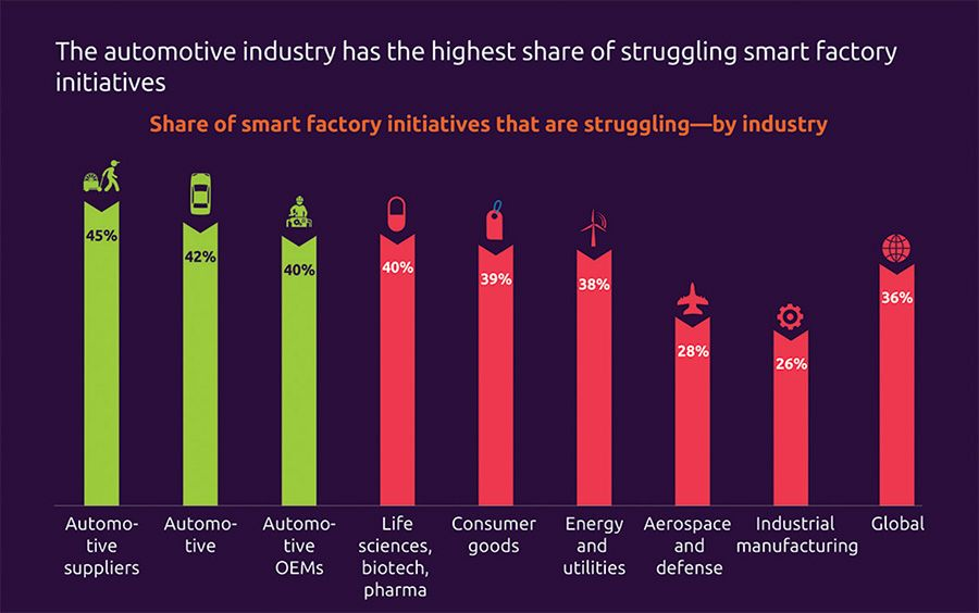 The automotive industry has the highest share of struggling smart factory initiatives