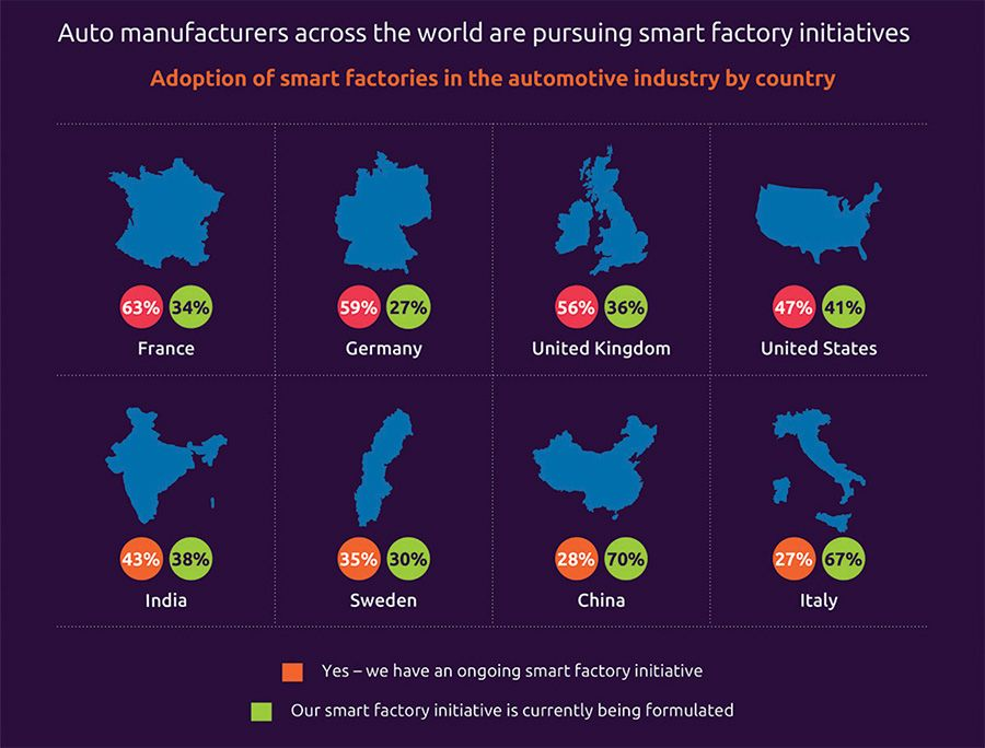 Auto manufacturers across the world are pursuing smart factory initiatives