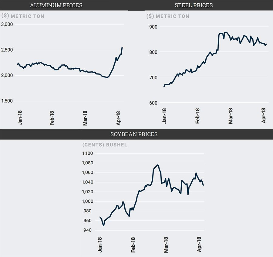 Aluminum, steel and soybean prices