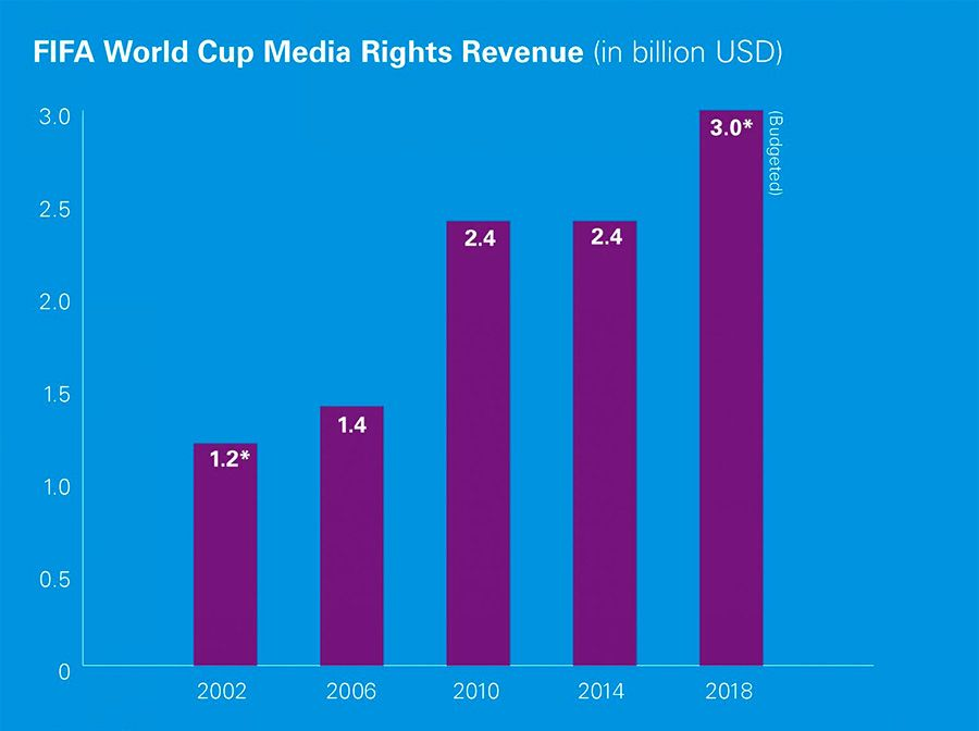 FIFA World Cup Media Rights Revenue