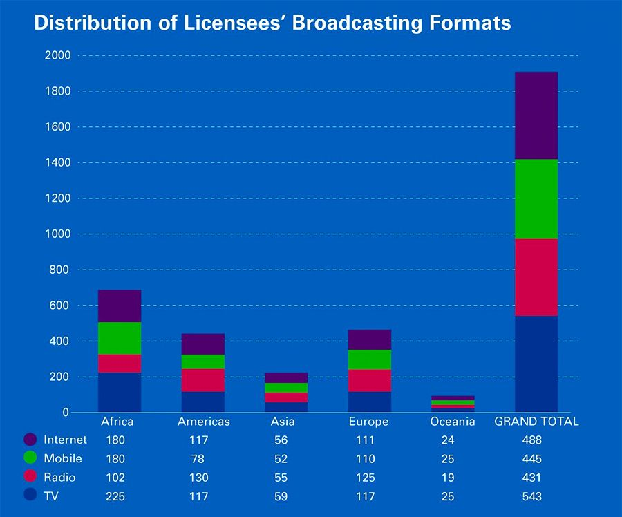 Distribution of Licensees Broadcasting Formats