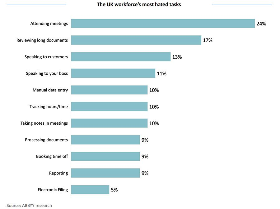 The UK workforce's most hated tasks