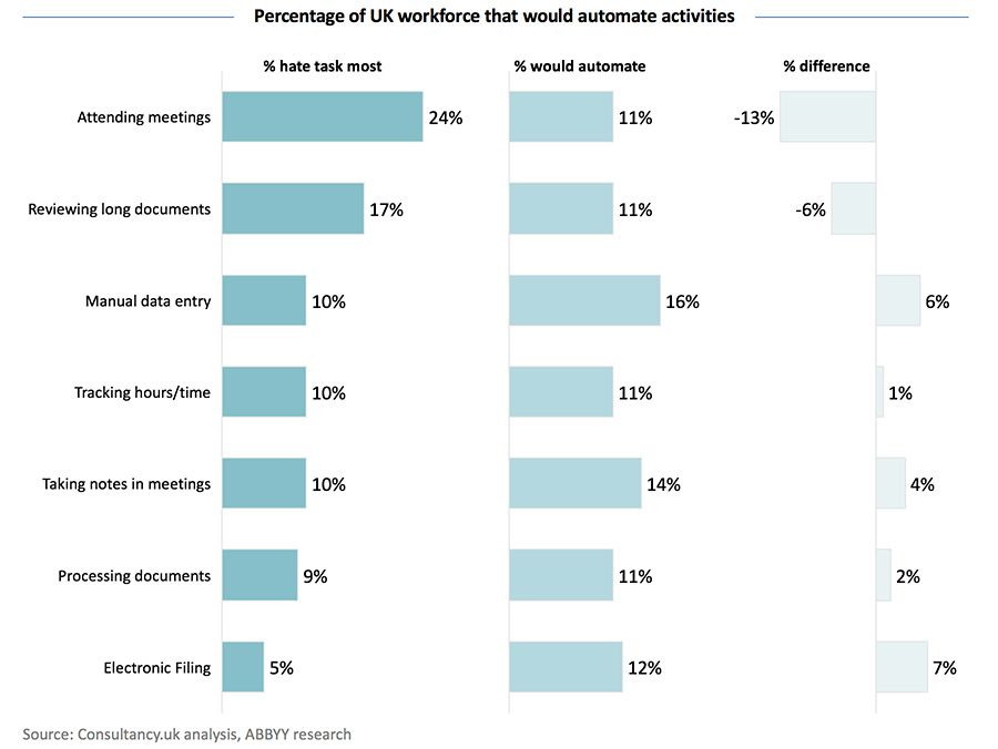 Percentage of UK workforce that would automate activities