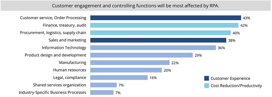 Customer engagement and controlling functions will be most affected by RPA
